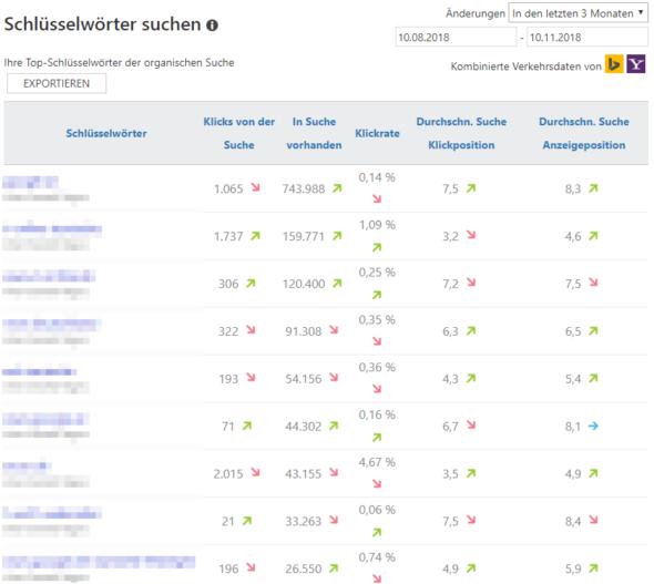 Bericht zu den Schlüsselwörtern in den Bing Webmastertools