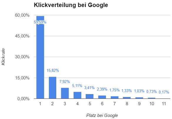 Klickverteilung bei Google